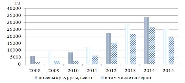 Программы развития сельского хозяйства амурской области