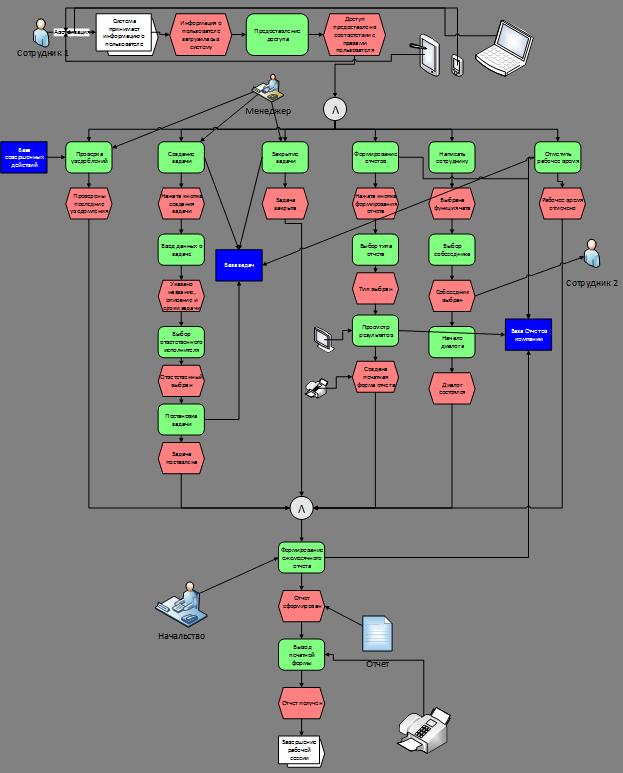 Рисунок 1 - Технологический процесс работы с системой