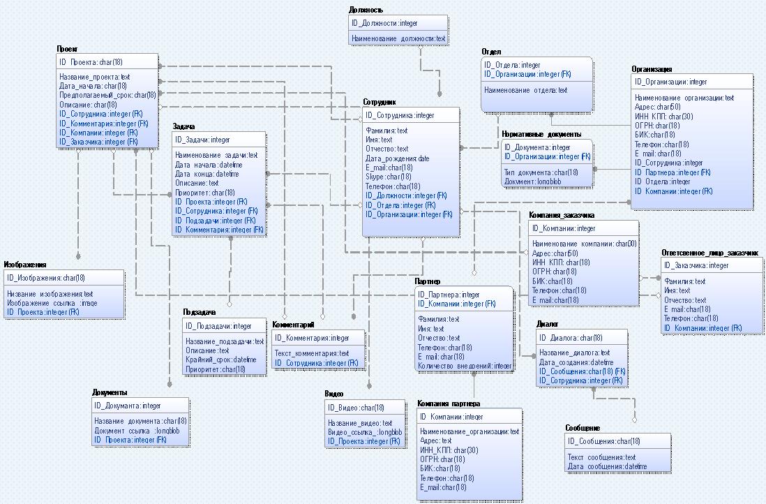 Рисунок 20 - Физическое представление данных