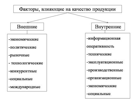 Факторы определяющие величину себестоимости продукции