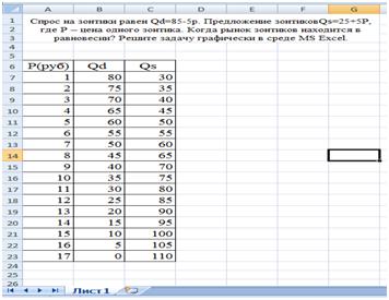 Рисунок 1 - Шкала спроса и предложения