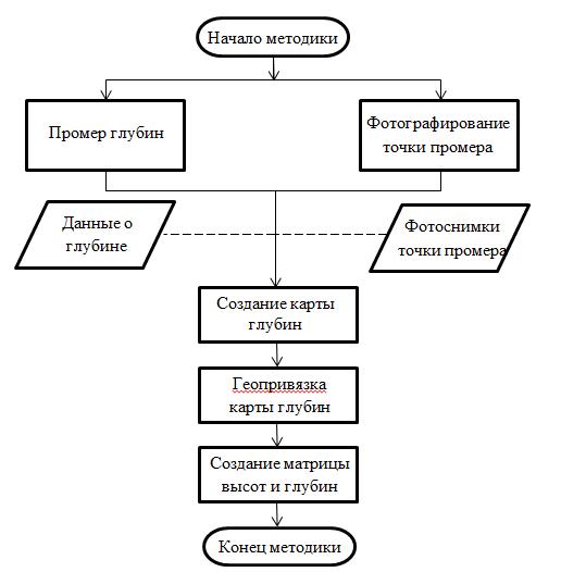 Рисунок 4. Блок-схема методики фотофиксации промерной вертикали