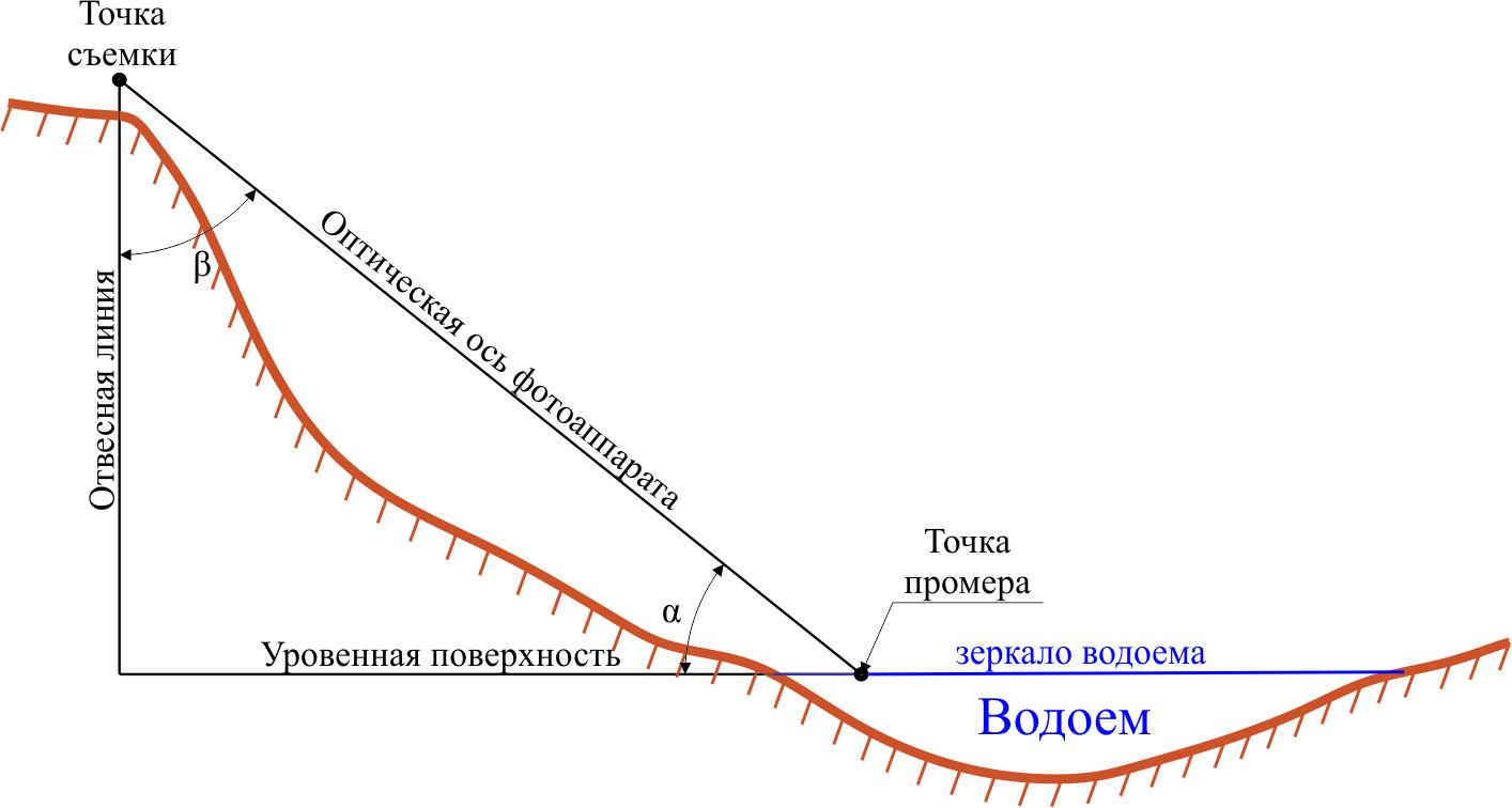 Рисунок 1. Фотофиксация промерной вертикали