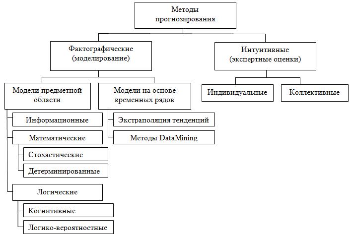Рисунок 1.Обобщённая классификация методов прогнозирования