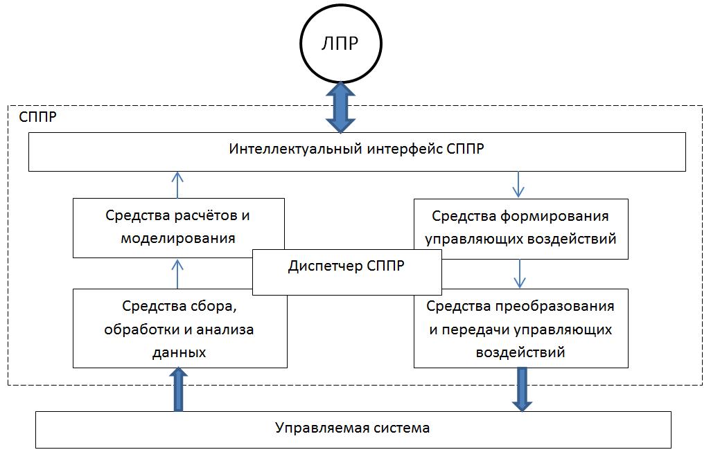 Рисунок 2. Функциональное представление СППР как «надсистемы»