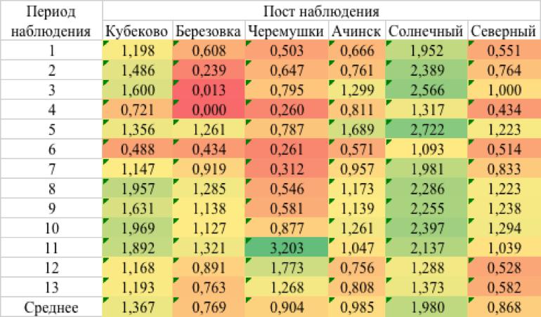 Таблица 1 – Средние арифметические значения скоростей ветра на постах наблюдения (с периодом усреднения в 4 недели), м/с