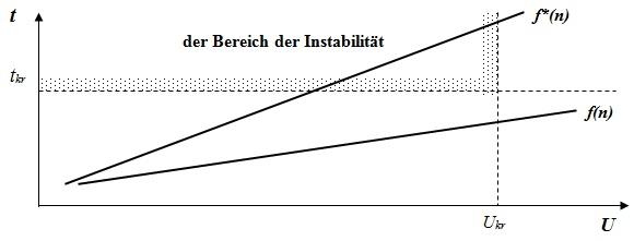 """Abbildung 2. Grafik-Modell des Einflusses der """"passionarity Hitze"""" auf die Handhabung und Stabilität der Sozialsysteme"""
