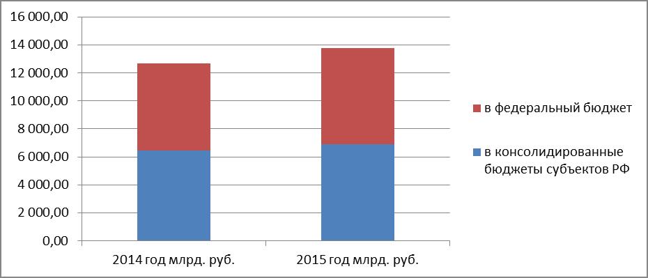 Динамика поступления администрируемых ФНС России доходов в консолидированный бюджет Российской Федерации за 2014-2015гг.