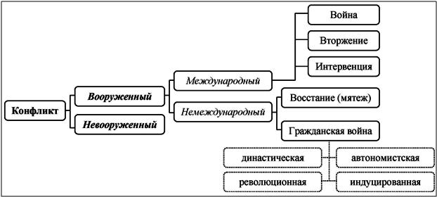 Классификация вооруженных конфликтов