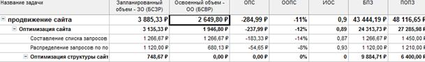 Рис.11. Индикаторы в таблице показатели затрат (освоенный объем)