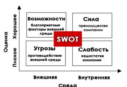 Рисунок 1 – Матрица SWOT-анализа