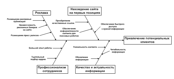 Рис.3. Диаграмма Исикавы