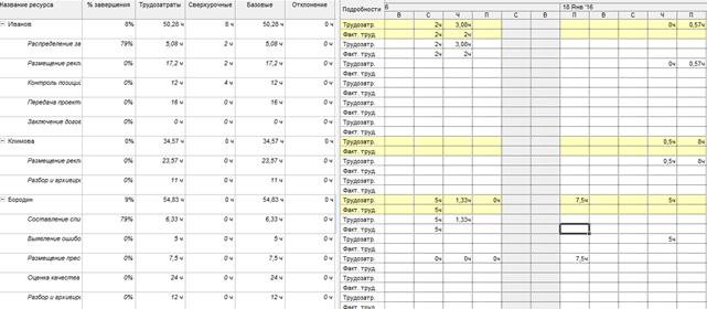 Рис.6. Таблица ввода повременных данных ресурсов