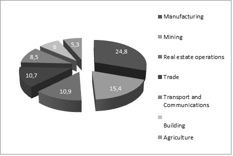 Figure 1. Structure of the Samara Region economy