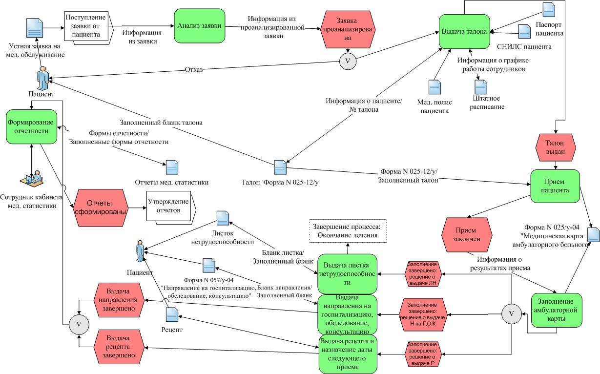 Рис. 1. Диаграмма «AS-IS». Процесс организации лечебно-диагностической деятельности