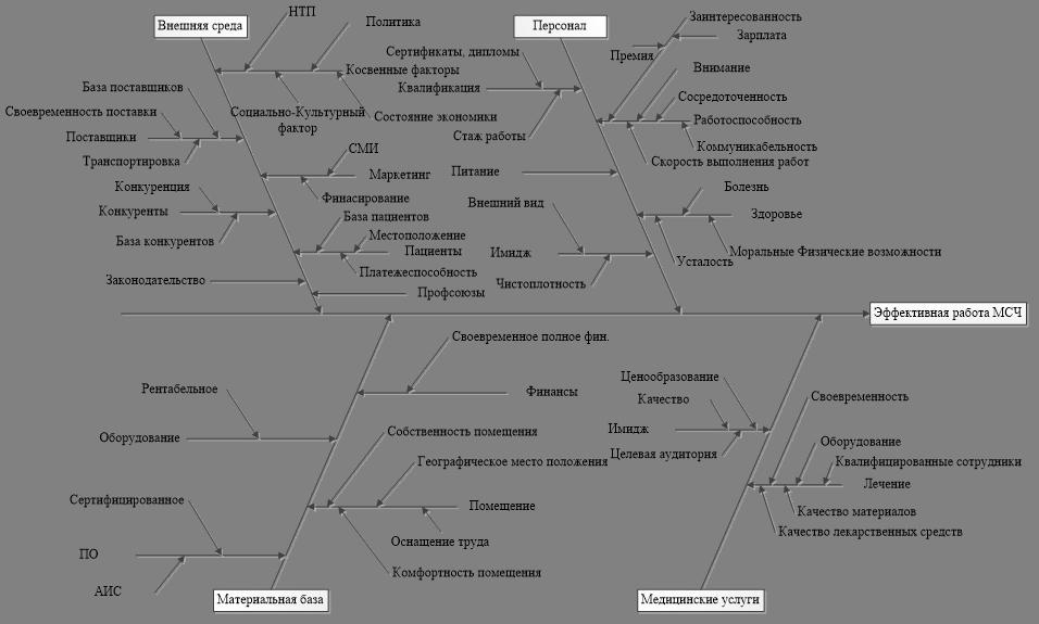 Рис. 2. Диаграмма Исикавы