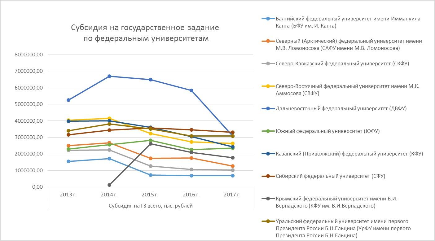 Рис.2. Объем субсидии на государственное задание по федеральным университетам РФ, 2013-2017 гг.
