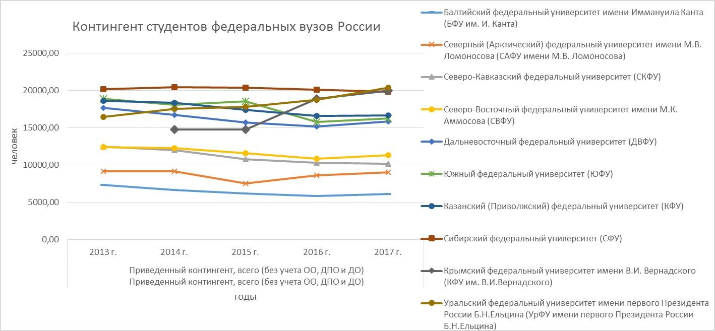 Рис.1. Контингент студентов федеральных университетов России, 2013-2017 гг.