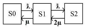 Рис. 1. Схема двухканальной СМО с отказами