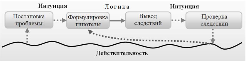 Рисунок. 1. Полный цикл научного познания