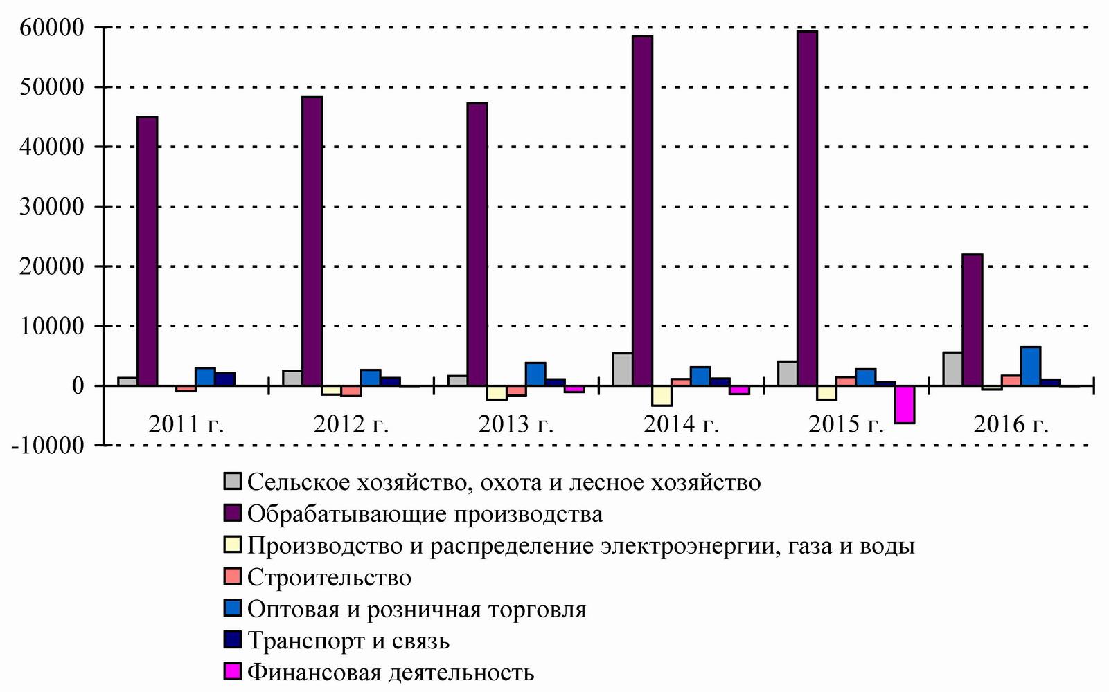 Сальдированный финансовый результат деятельности организаций Волгоградской области в фактически действовавших ценах (извлечение), млн. руб. [6].