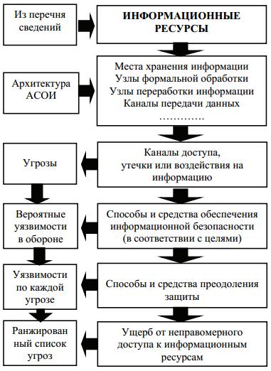 Рис. 1. Сценарий анализа информационных ресурсов