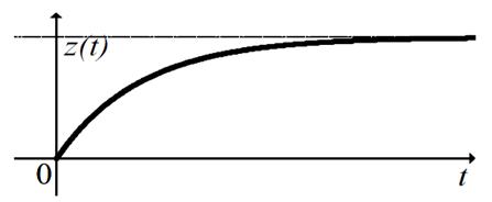 Рис. 1 - Идеальная кривая обучения