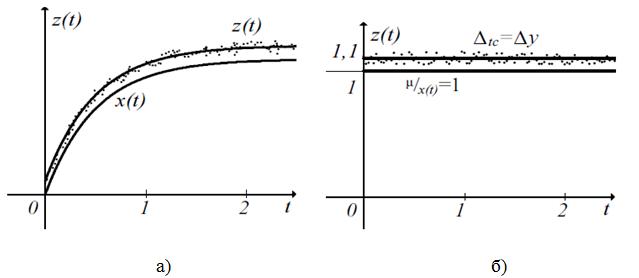Графики показателей процесса обучения: а) ненормированный, б) нормированный